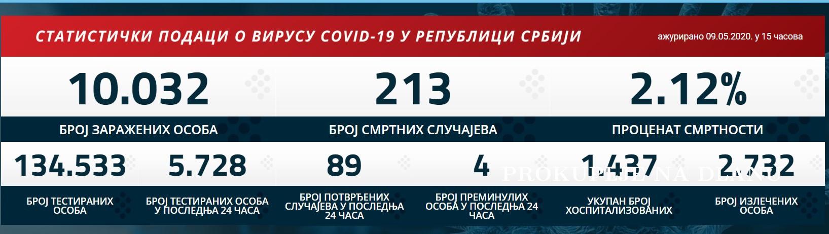 ДО ДАНАС УКУПНО 213 ПРЕМИНУЛИХ ОД КОРОНЕ