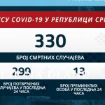 У ПРОКУПЉУ ТРИ ОСОБЕ ПОЗИТИВНЕ НА КОРОНА ВИРУС, У СРБИЈИ 13 ОСОБА ИЗГУБИЛО БОРБУ У ПОСЛЕДЊА 24 САТА И ЈОШ 299 НОВООБОЛЕЛИХ